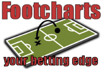 footcharts - your betting edge
